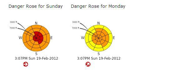 Sunday's Washington Avalanche Forecast