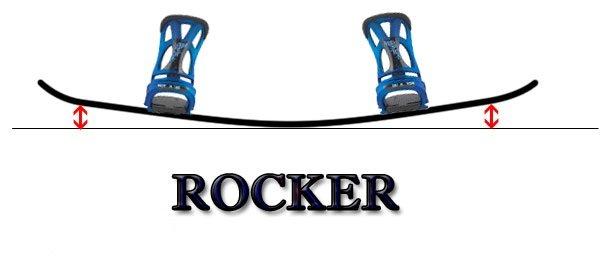 Rocker Profile Snowboarding